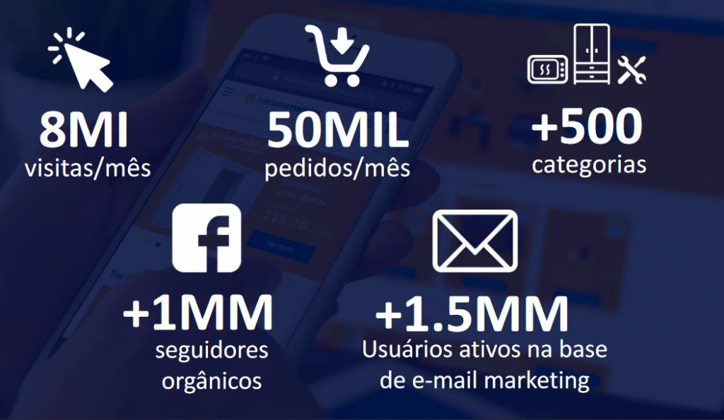 Números de visitas e pedidos por mês, categorias, seguidores orgânicos e usuários ativos ao integrar com MadeiraMadeira