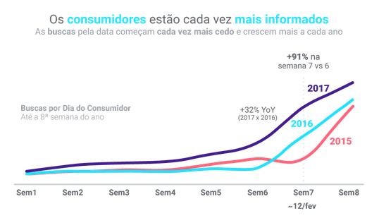 Gráfico de buscas por Dia do Consumidor