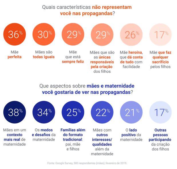 """Respostas de mães para a pergunta """"Quais características não representam você nas propagandas?"""", no Blog do ANYMARKET"""