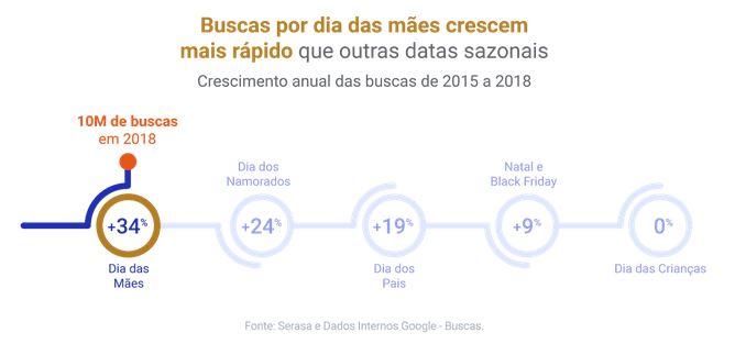 Aumento de buscas por dia das mães, segundo Google e Serasa, no blog do ANYMARKET