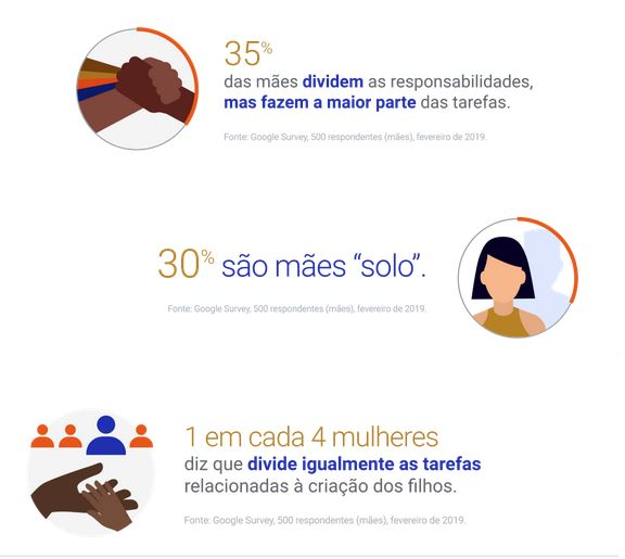 Dados sobre como mães e mulheres consomem no e-commerce e marketplaces, no Blog do ANYMARKET