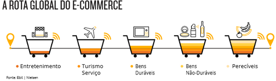 A rota global do e-commerce