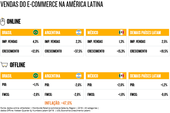Vendas do e-commerce na américa latina