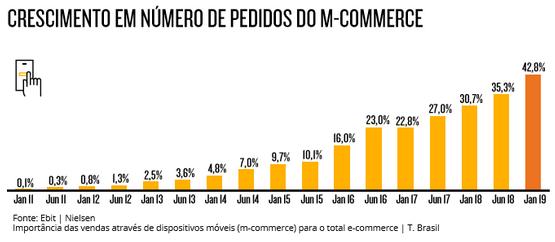 Crescimento em número de pedidos do m-commerce