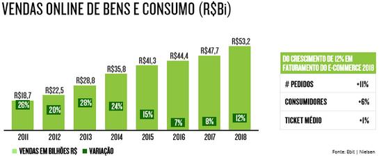 Vendas Online de bens de consumo