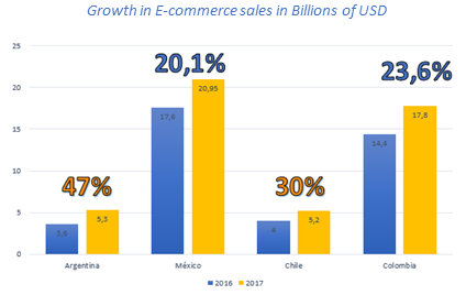 BLOG ANYMARKET - Growth in E-commerce sales in Billions of USD