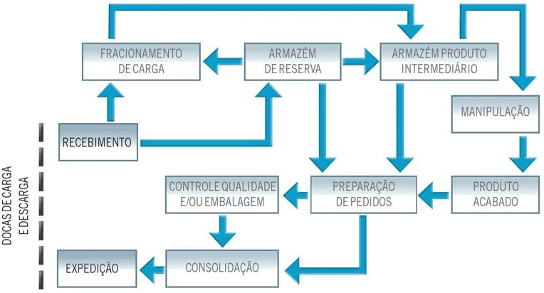 Processo do produto em um centro de distribuição