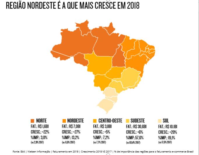 Gráfico da Ebit mostrando que o Nordeste é a região que mais cresce em 2018