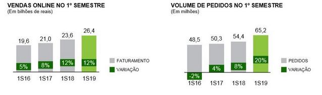 Gráfico do Webshoppers sobre o volume de vendas online no primeiro semestre