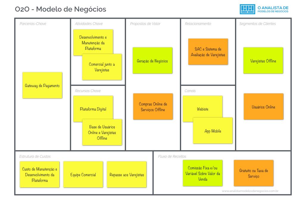 Canvas do modelo de negócios O2O