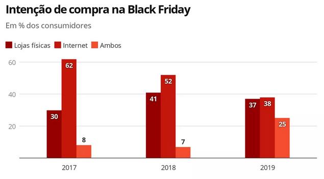 intenção de compra na Black Friday