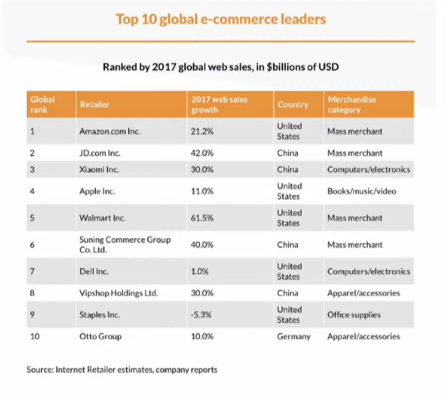 top 10 e-commerce leaders