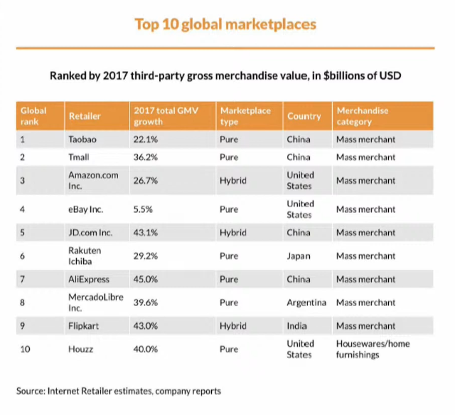 top 10 global marketplaces
